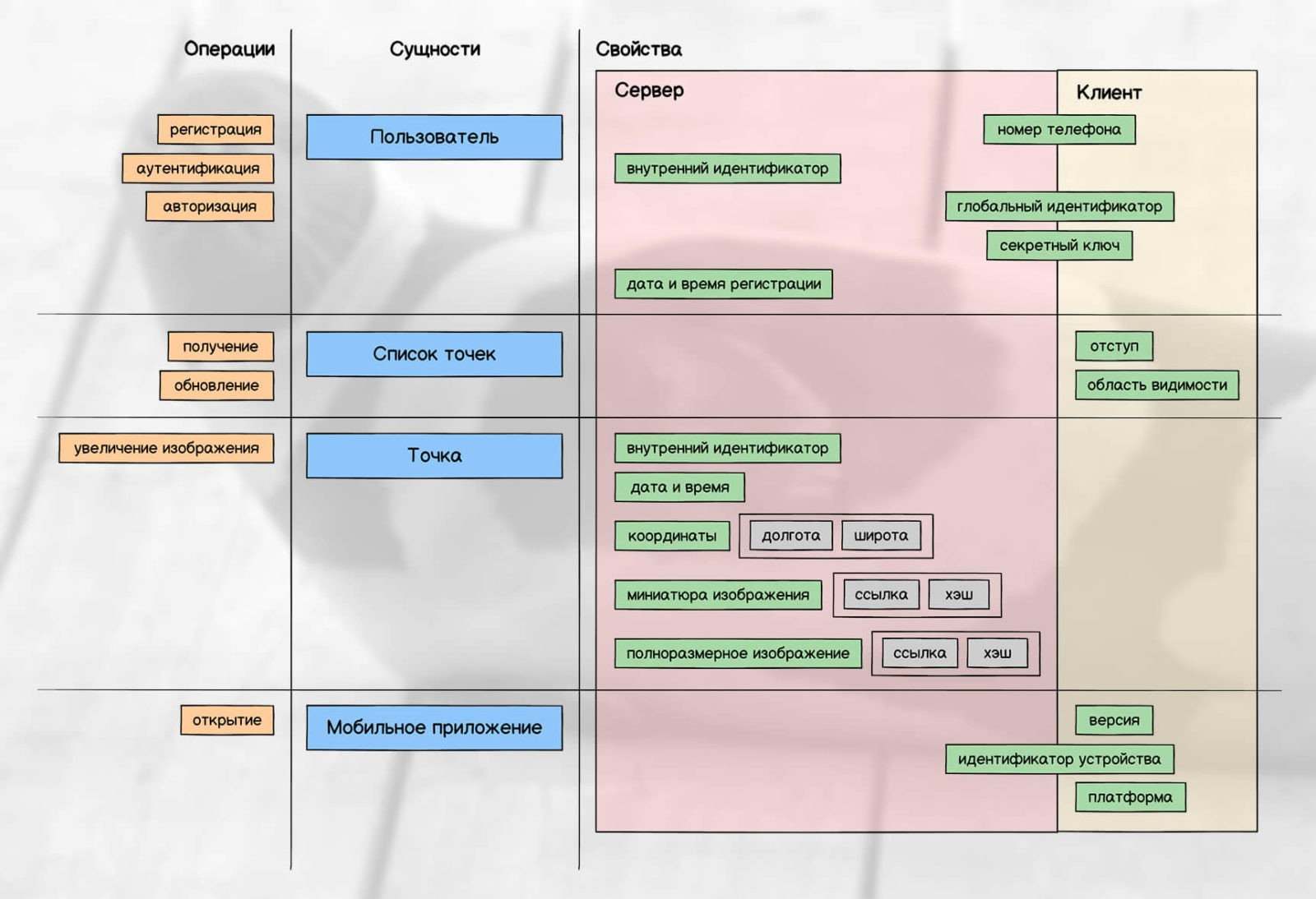 Структура данных приложения
