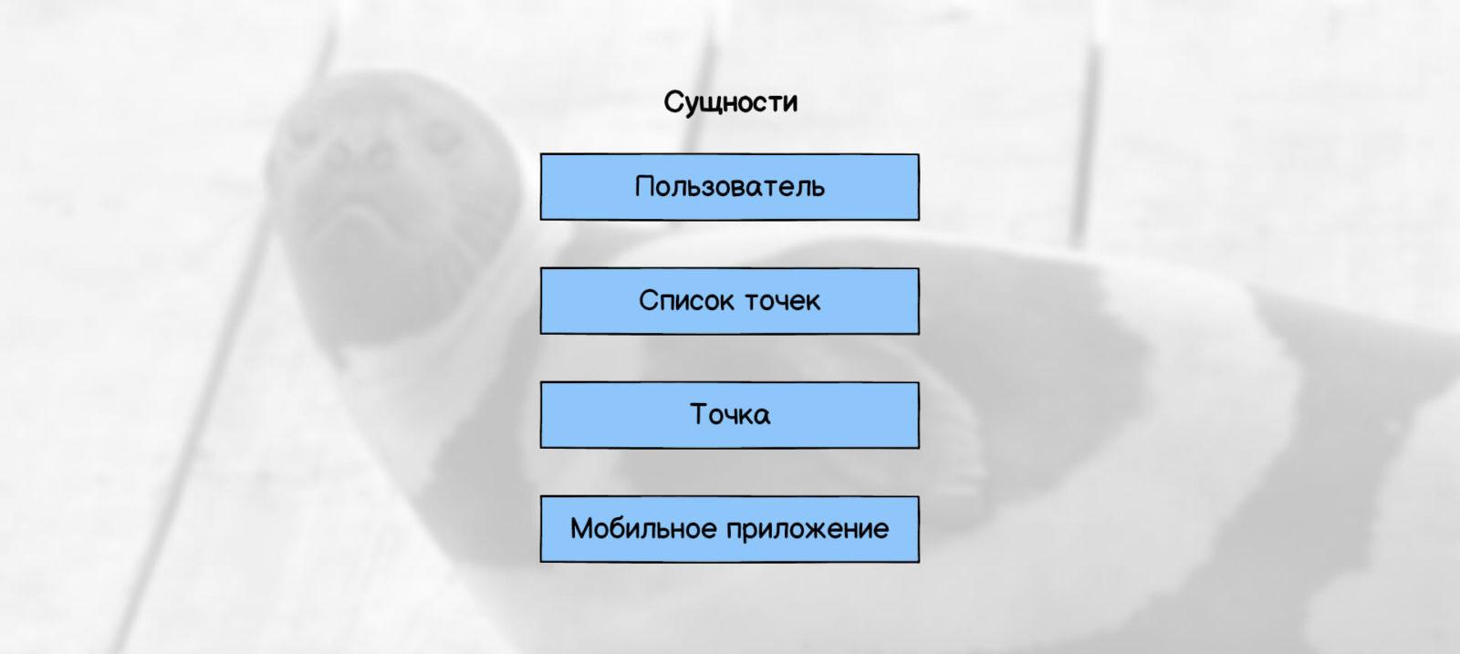 Дизайн данных: сущности мобильного приложения