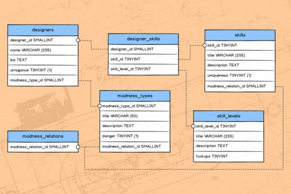 Дизайн данных - 1