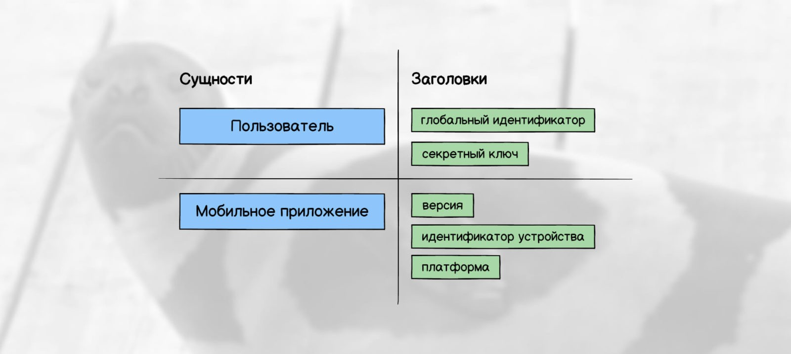 Дизайн данных: заголовки API
