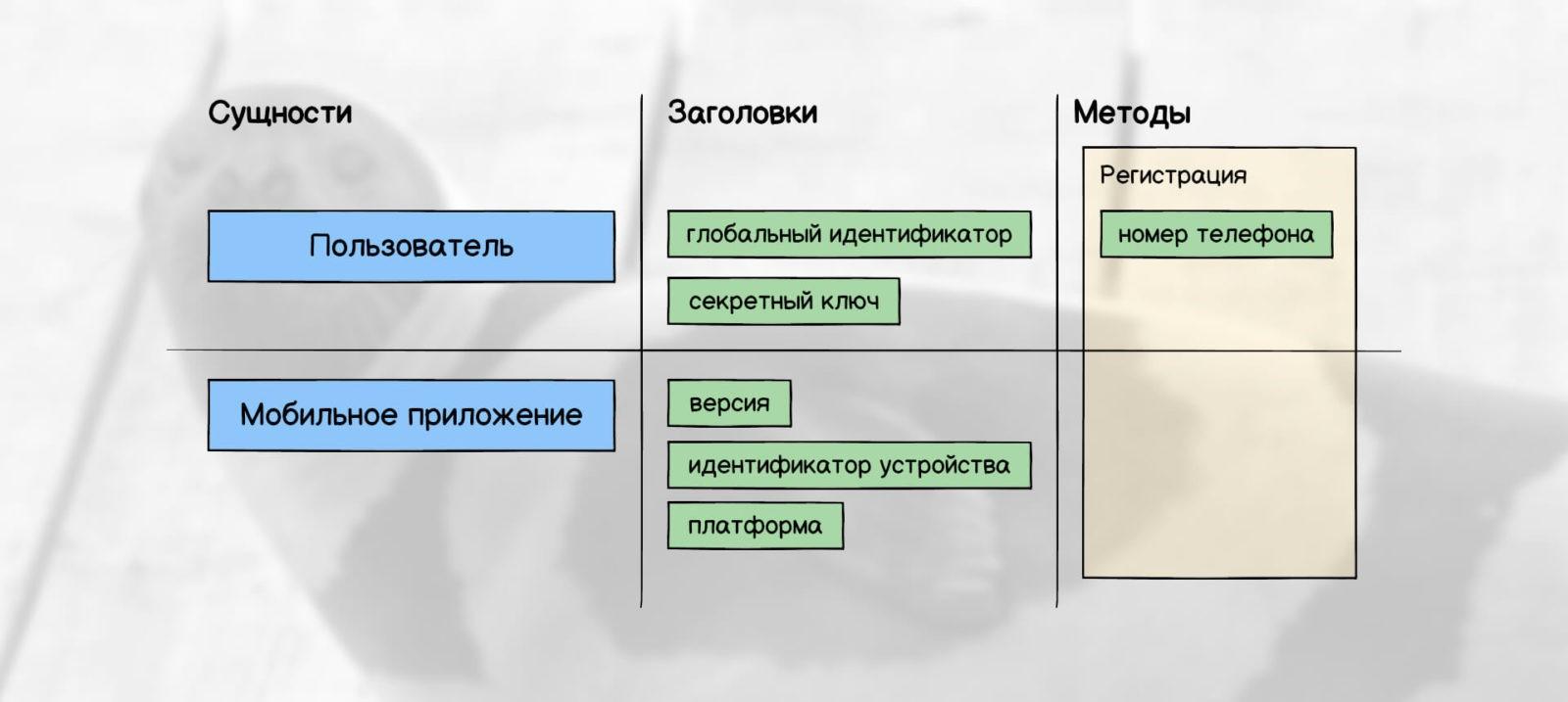 Дизайн данных: заголовки и методы API (регистрация)