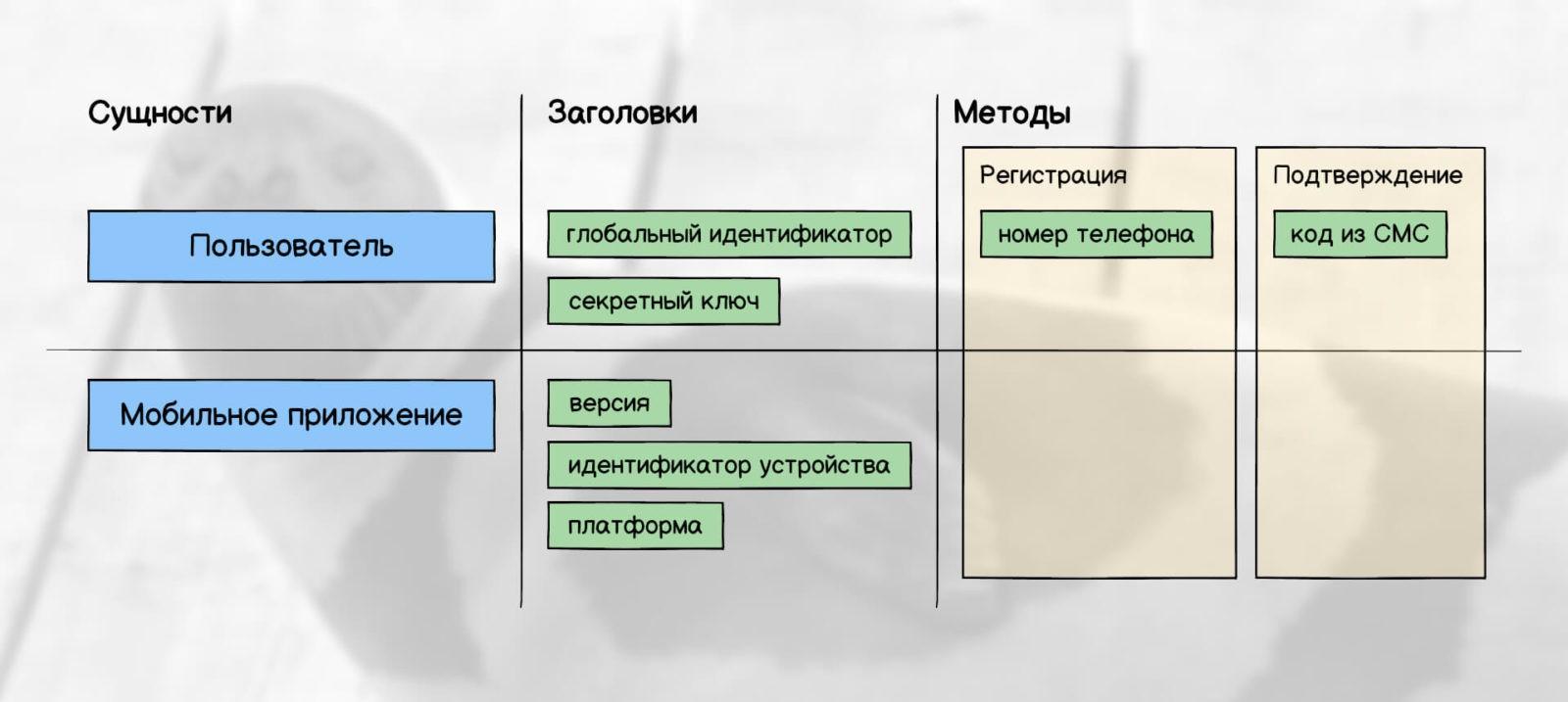 Дизайн данных: заголовки и методы API (регистрация, подтверждение)