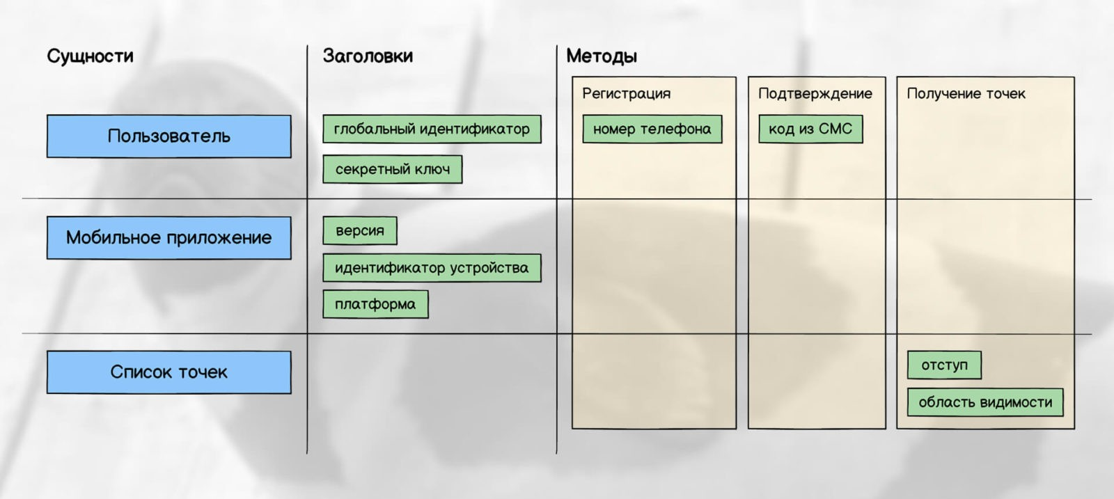 Дизайн данных: заголовки и методы API (регистрация, подтверждение, список)