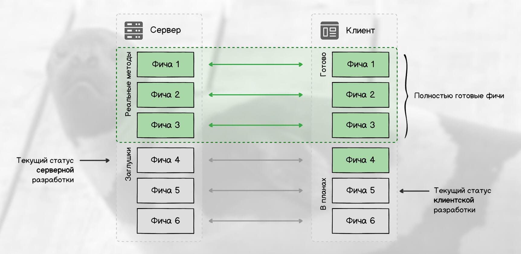 Схематичный статус разработки при прототипировании API