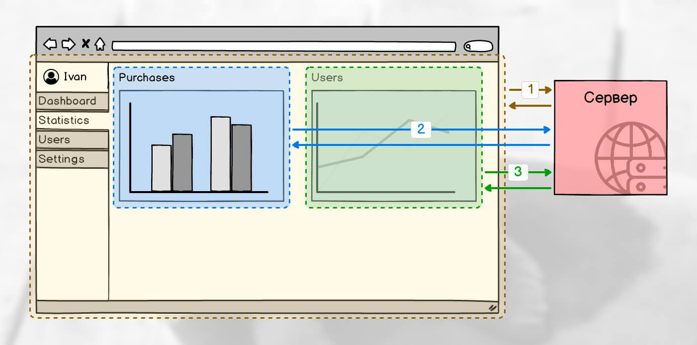 Пример комбинированной загрузки страницы