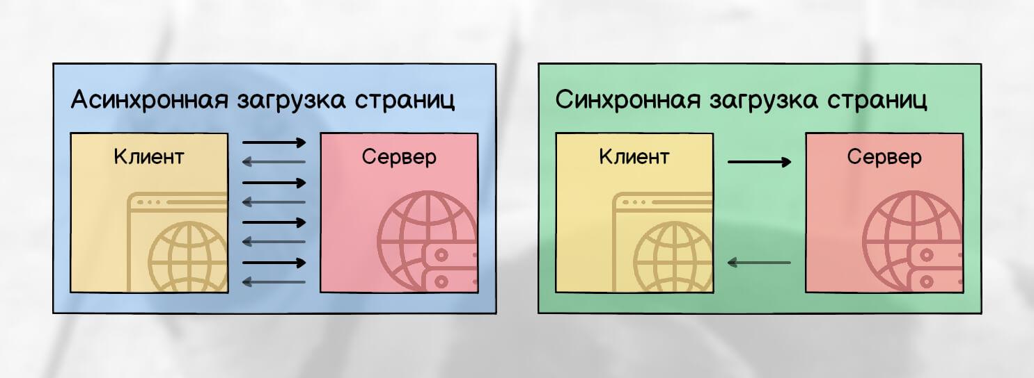 Разница между синхронной и асинхронной загрузкой страницы