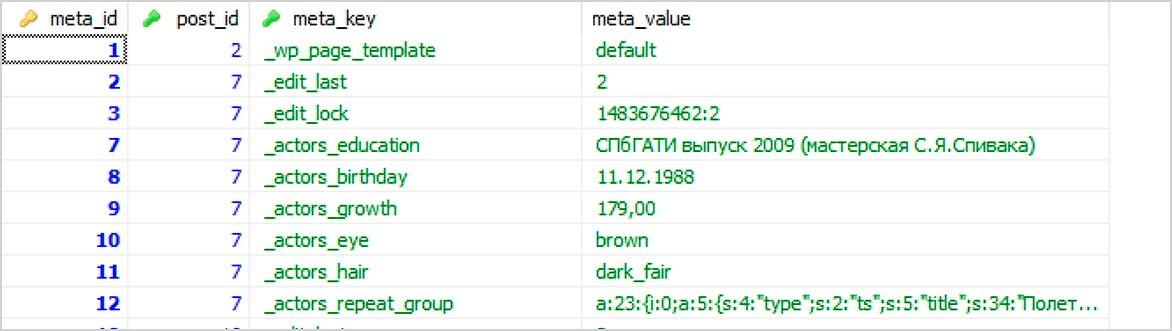 Данные отдельной таблицы реляционной БД