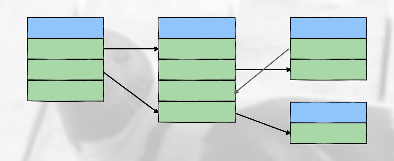 Структура реляционной базы данных
