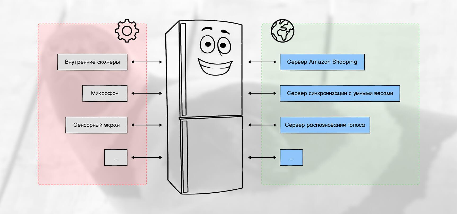 Типы API