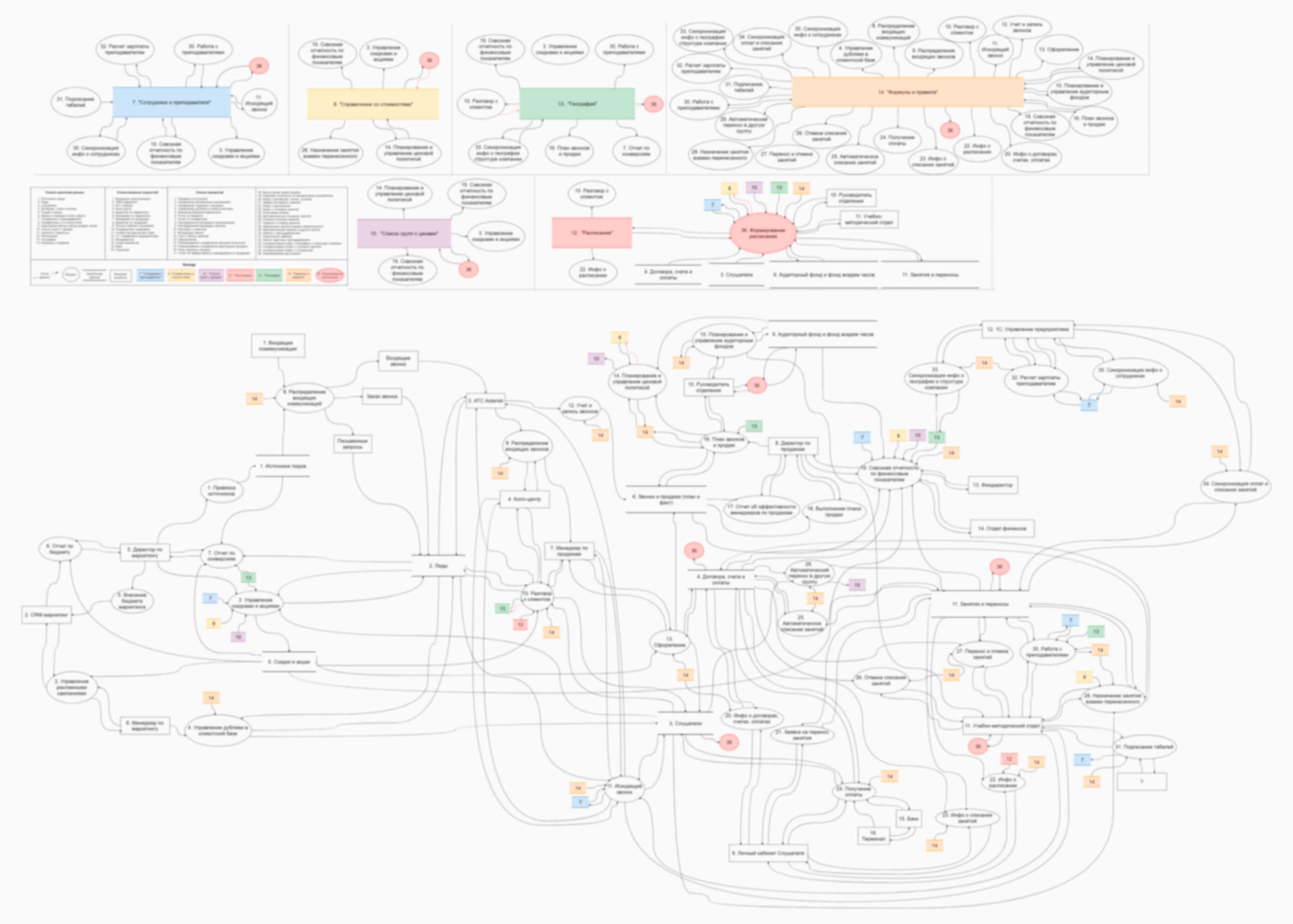 Потоки данных