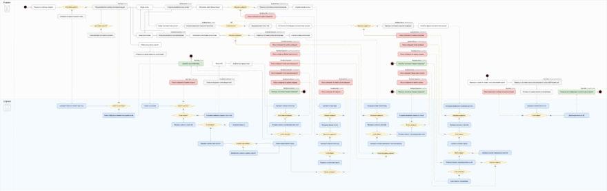 Функциональная схема входа в аккаунт