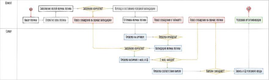 Функциональная схема логина