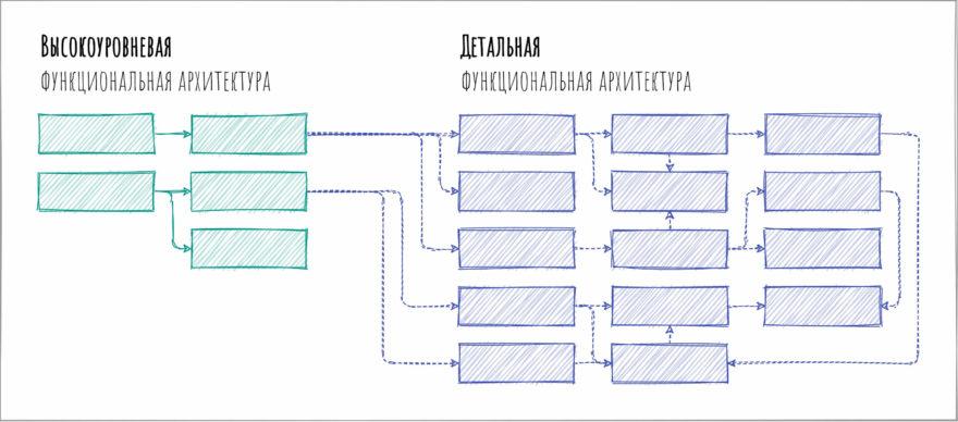 Этапы создания функциональной архитектуры
