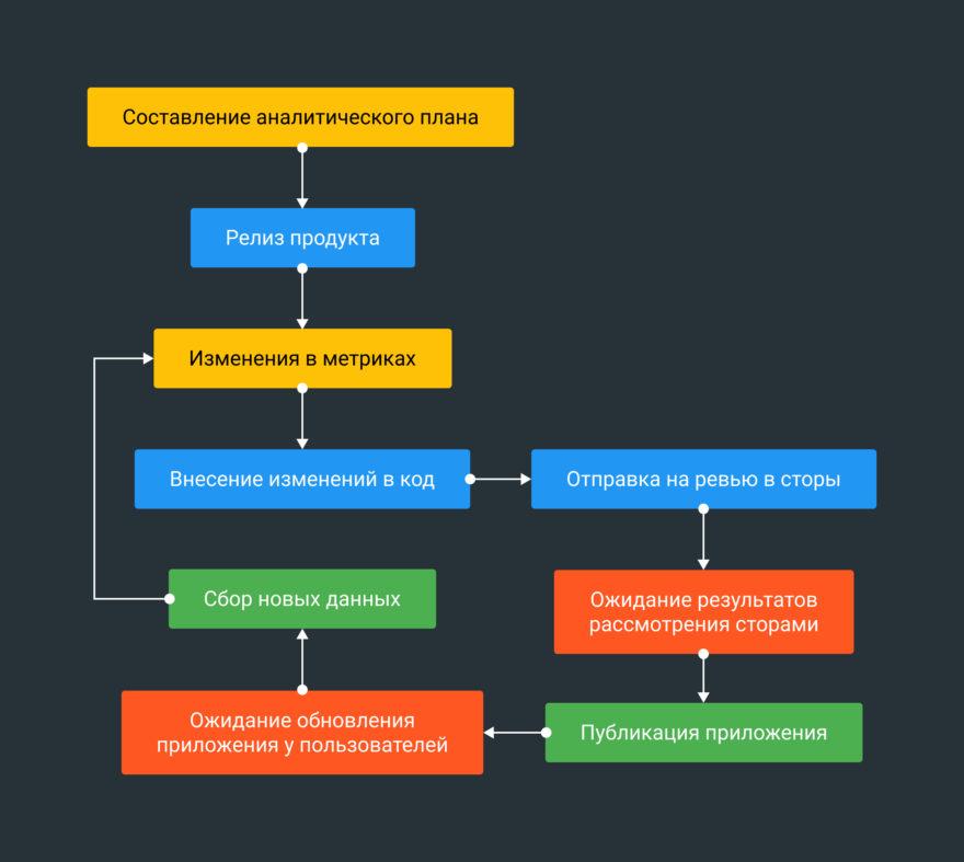 Обычный цикл обновления метрик у мобильного приложения