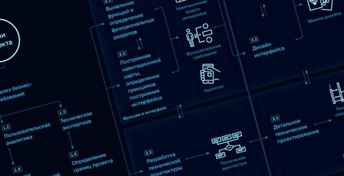 Концепция цифрового продукта